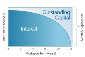 Do mortgage payments decrease