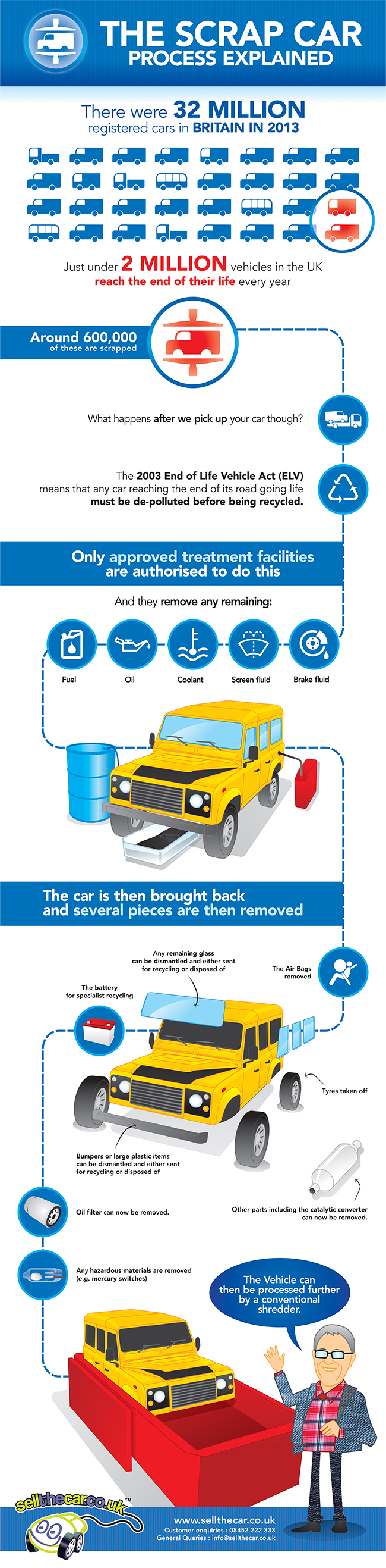 Scrap Car Process Infographic