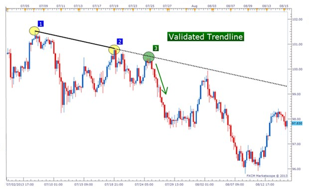 Trend line binary options