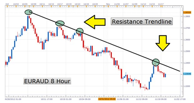 resistance trendline