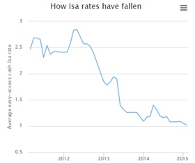 Graph showing how ISA rates have fallen in recent years