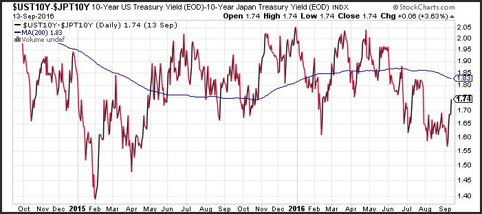 yield graph