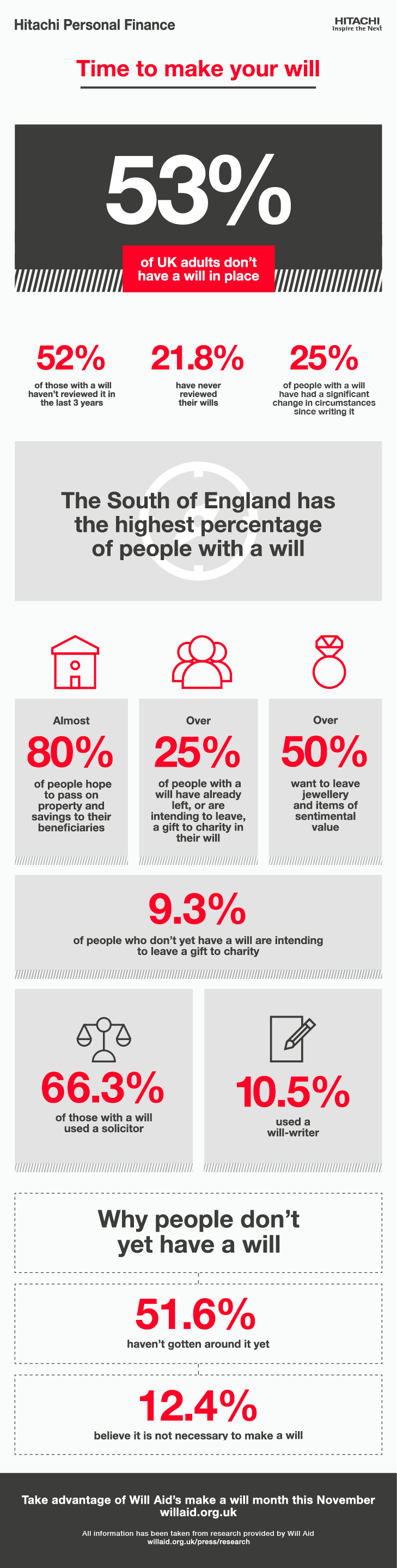 Infographic showing the percentage of people who have a will in place in the UK