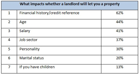 What impacts whether a landlord will let you a property