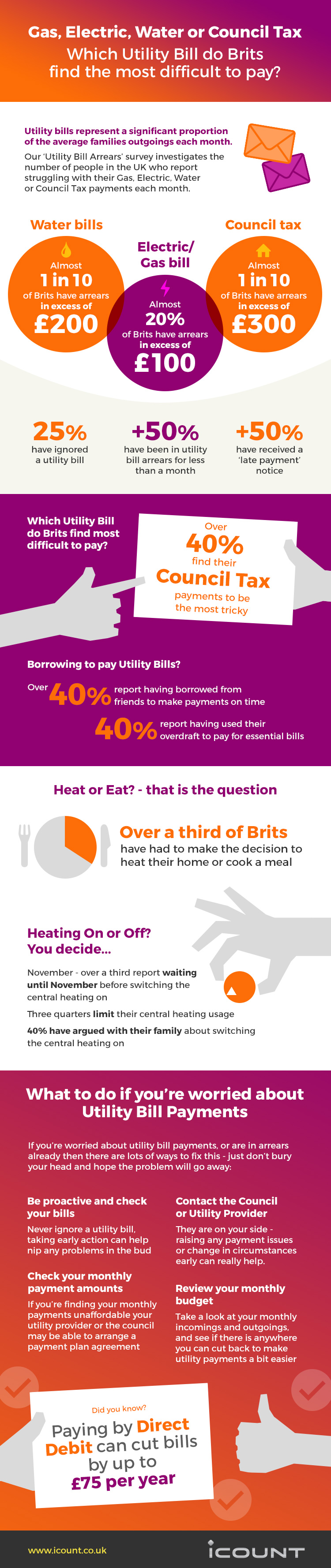 iCount - Which utility bills do Brits find the most difficult to pay infographic