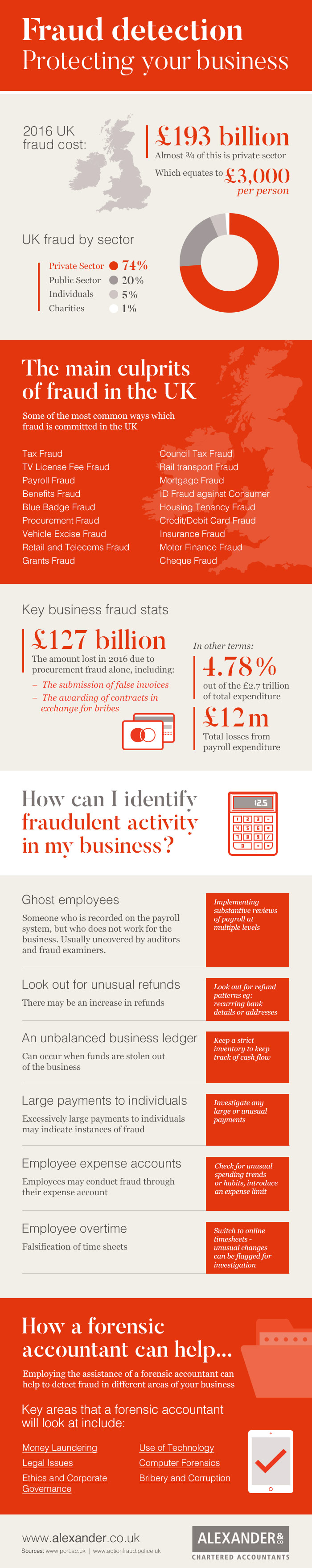 How you can Recognise Fraud in your Business