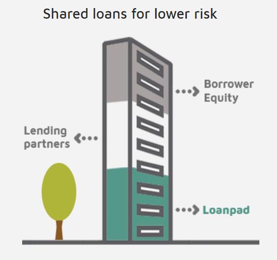 Shared loans lower risk